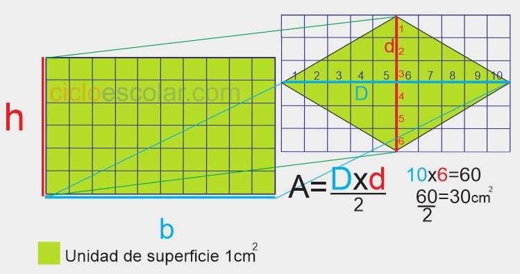 Formula para calcular el área de un rombo