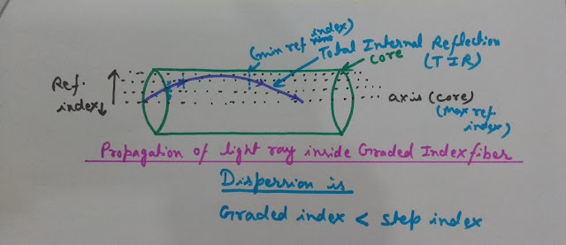 Propagation of Light Ray inside Graded Index Fibers, Total Internal Reflection in optical fiber