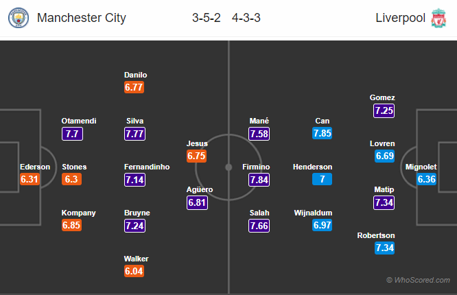 Lineups, News, Stats – Manchester City vs Liverpool