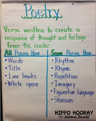 Amazing poetry anchor chart that lists the elements of poetry. All poems have... Some poems have...