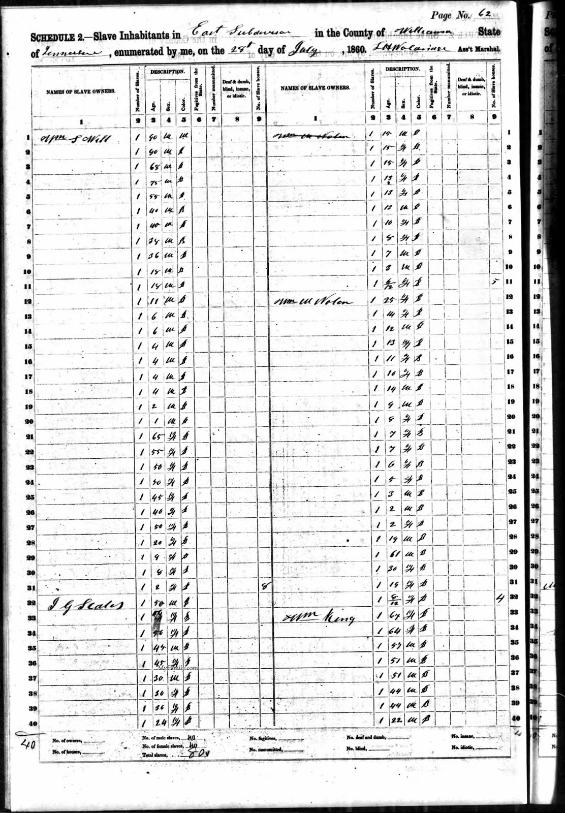 a 15 year old male slave appears in j g scales 1860 slave schedule who could be granville scales if he was owned by mr scales granville likely grew up