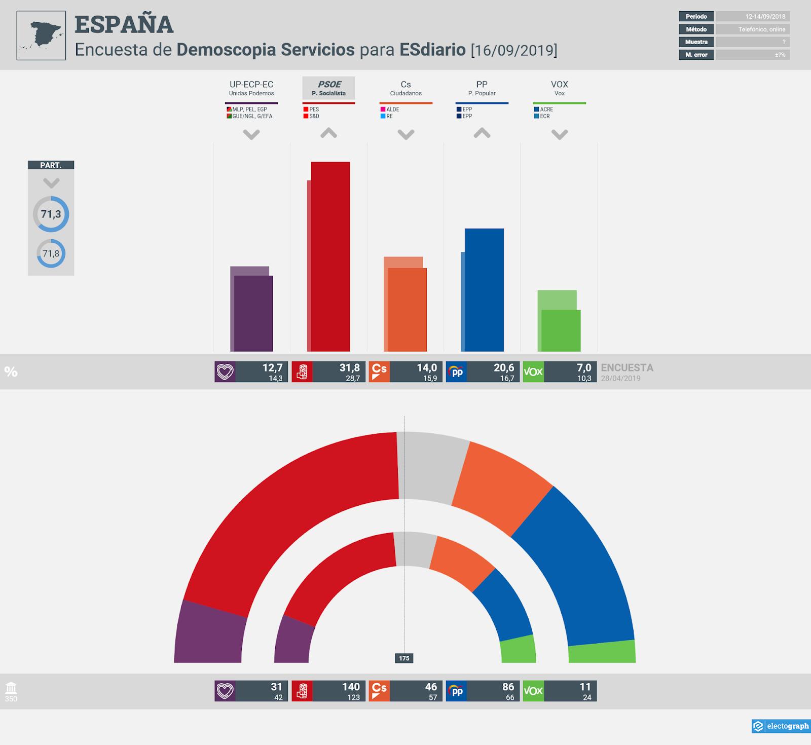 Gráfico de la encuesta para elecciones generales en España realizada por Demoscopia Servicios para ESdiario, 16 de septiembre de 2019