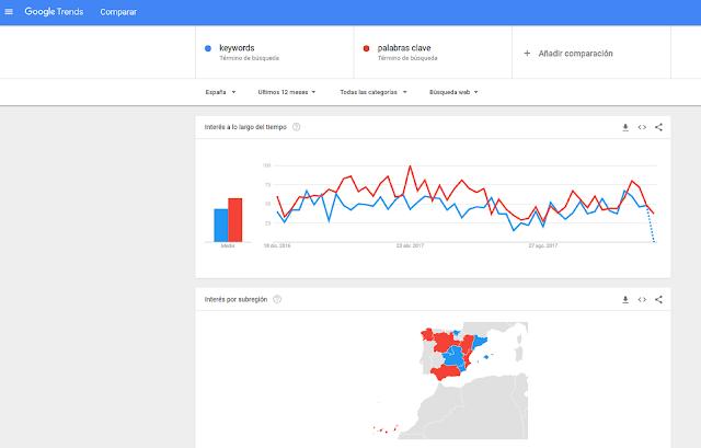 Imagende Google Trends, herramienta para afinar la búsqueda de tus palabras clave filtrando por varios parámetros o comparándo las búsquedas de cada una.