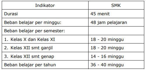 Bukti Akreditasi SMK Instrumen Nomor 9 Standar Isi