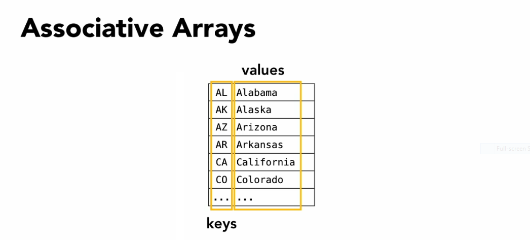 JAVA SCRIPT - Using an Associative Array to Store Form