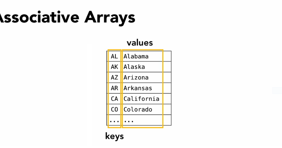 JAVA SCRIPT - Using an Associative Array to Store Form Element Names