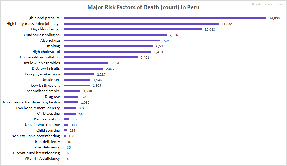 Major Cause of Deaths in Peru (and it's count)