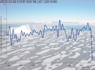 Arctic saw 2nd warmest year, smallest winter sea ice coverage on record in 2017 (Credit: NOAA) Click to Enlarge.