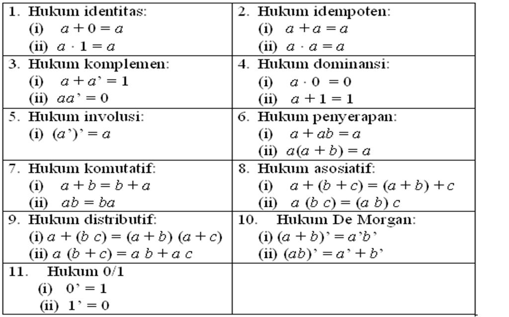 Hukum Aljabar Boolean