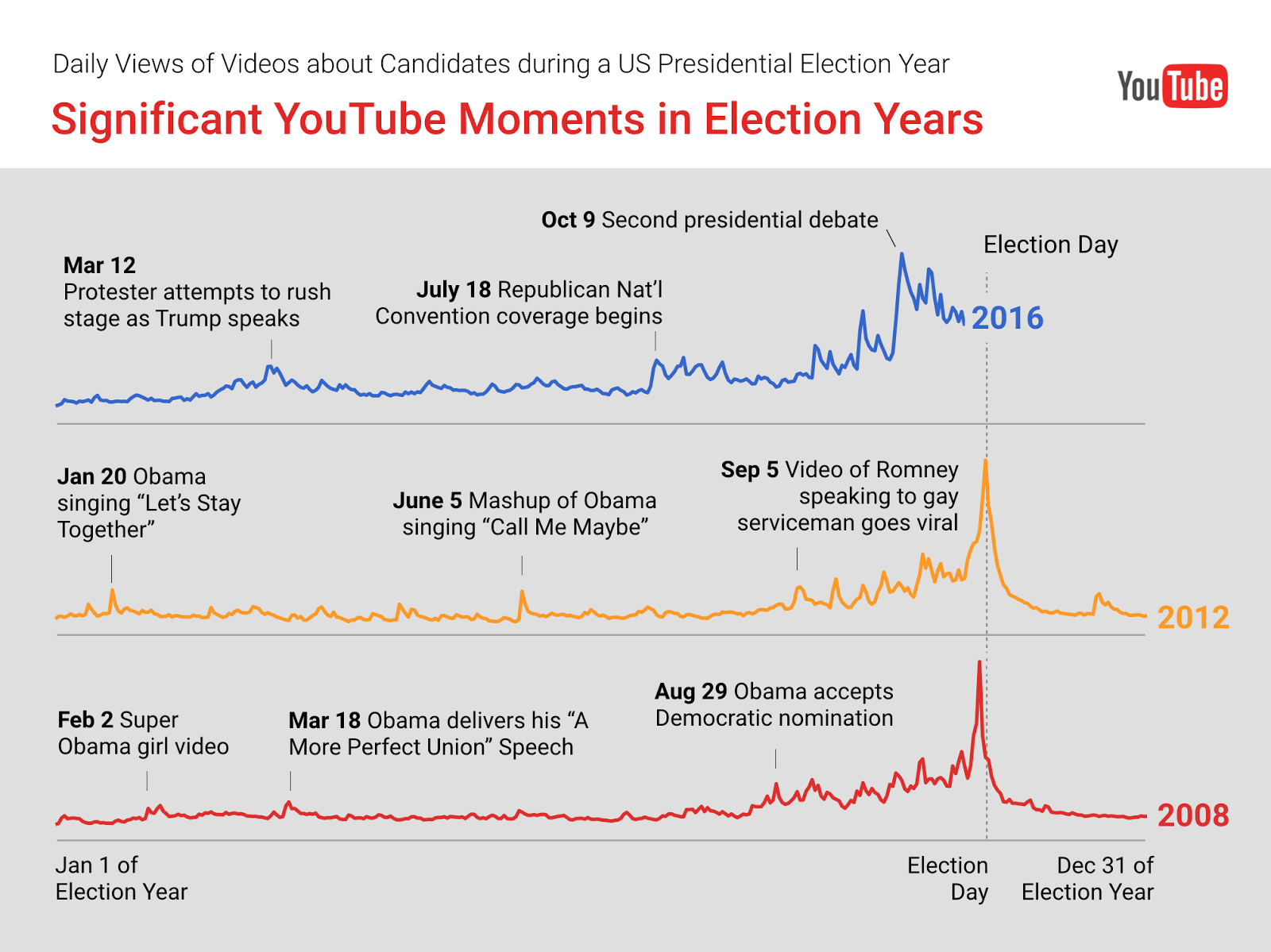 8 Years Of Us Presidential Elections On Youtube How They Compare Power Off Time Delay Relay Circuit Weve Compiled A List Some The Biggest Election Related Moments During Past Three Races