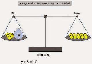 Contoh Soal Persamaan Linear Satu Variabel Dalam Kehidupan Sehari-hari