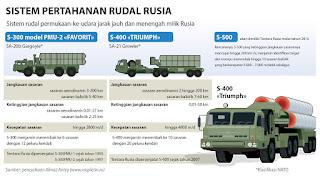 Sistem Rudal S-300 dan S-400