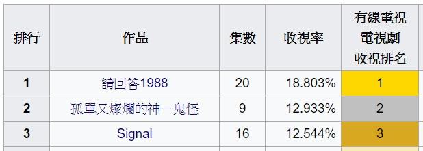 《鬼怪》第九集收視刷新紀錄 成為tvN歷史第二位
