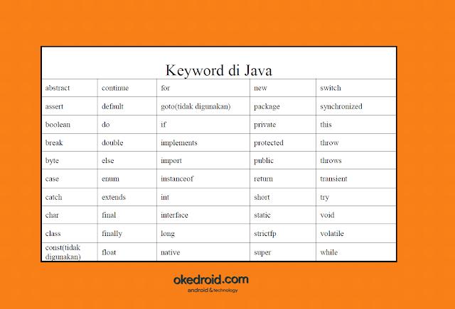 Contoh Jenis Macam Kamus Pengertian atau fungsi Keyword di dalam program Java