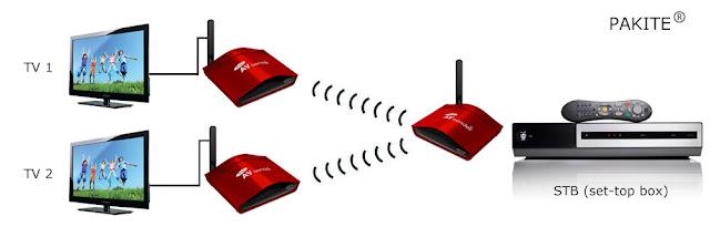 fernsehsignal kabellos übertragen, AV Funkübertragung
