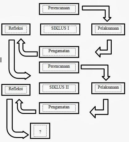 Makalah Penelitian Bahasa Indonesia Kelas 11 Jasa Makalah Pelayanan Cepat Dan Murah Proposal Penelitian Tindakan Kelas Ptk Penjaskes Sdmi Makalah
