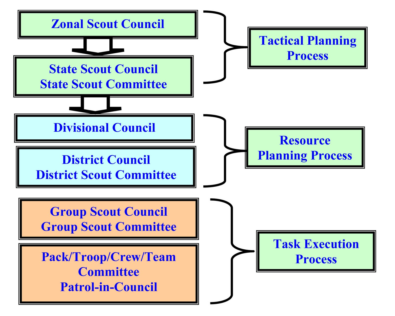 Scout federation of nigeria