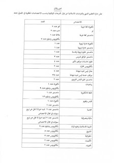 اعلان درجات وظيفية في ديوان الوقف الشيعي التعليم الديني والدراسات الإسلامية 2016