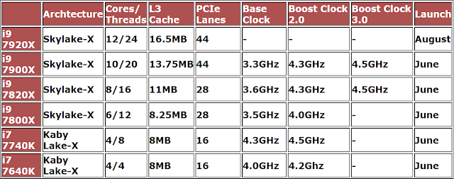 i9 series specifications