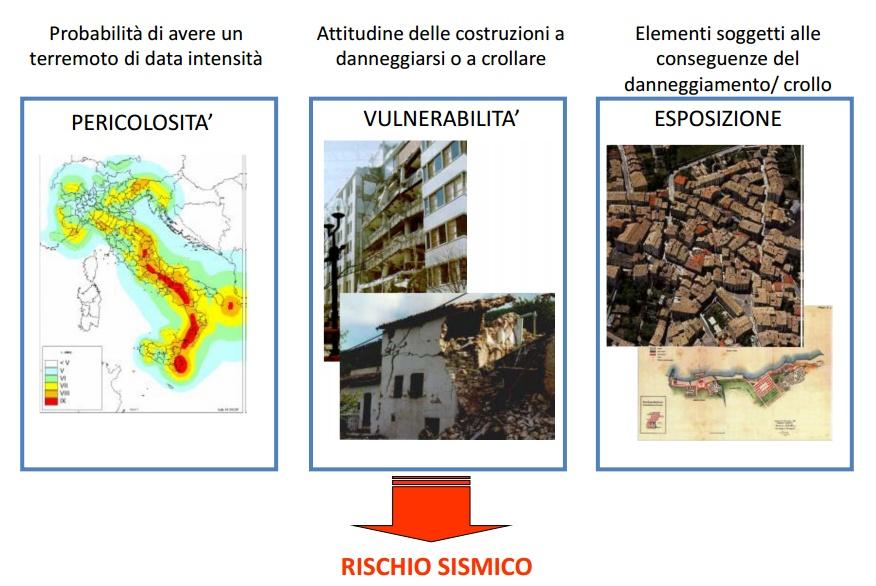 antisismica sismica terremoto