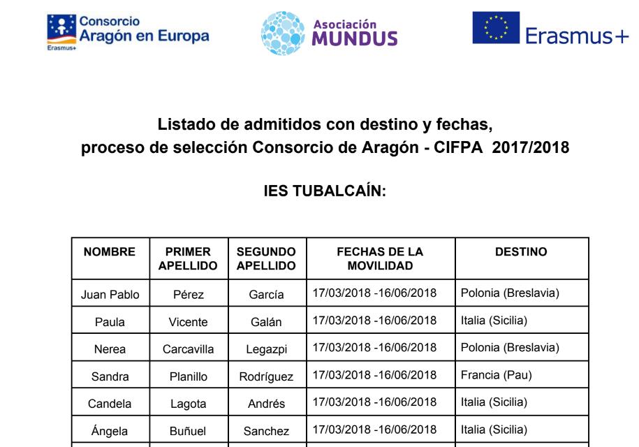 Ciclos Formativos Del I E S Tubalcaín En Europa Grado