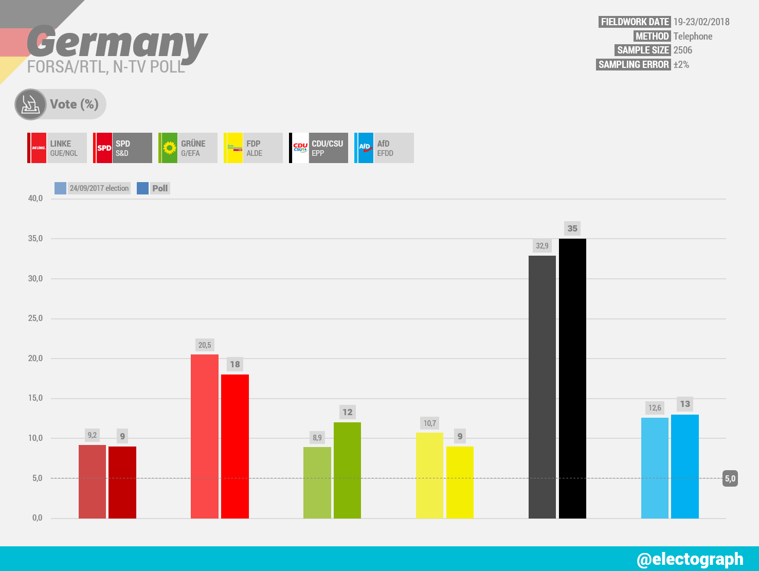 GERMANY Forsa poll chart for RTL and n-tv, February 2018