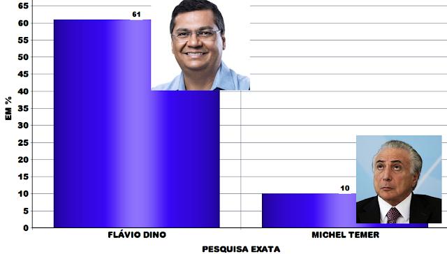 Flávio Dino