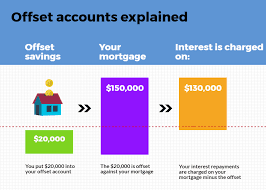 The Offset Mortgage, Mortgage