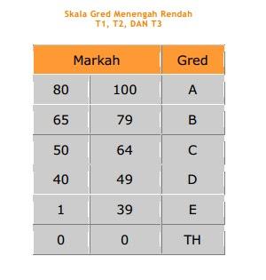 Gred Markah Peperiksaan UPSR, PT3 Dan SPM
