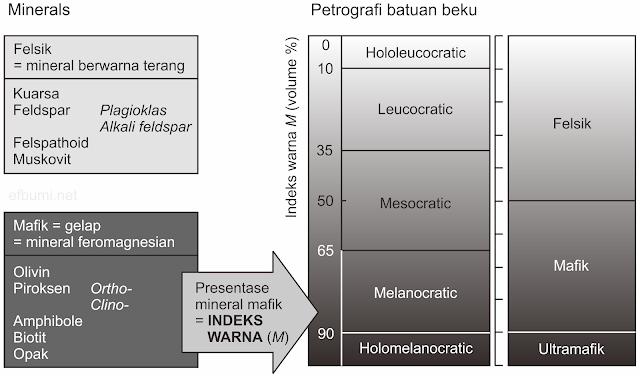 klasifikasi batuan beku berdasarkan indeks warna dan presentase mineral gelap terang