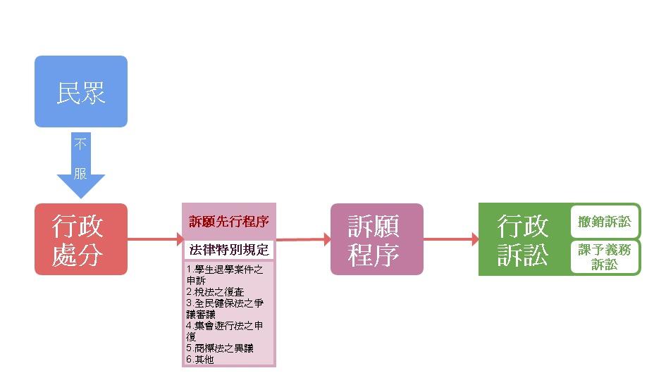 臺中高等行政法院-法律生活小故事: 【何謂訴願先行程序?】(045)
