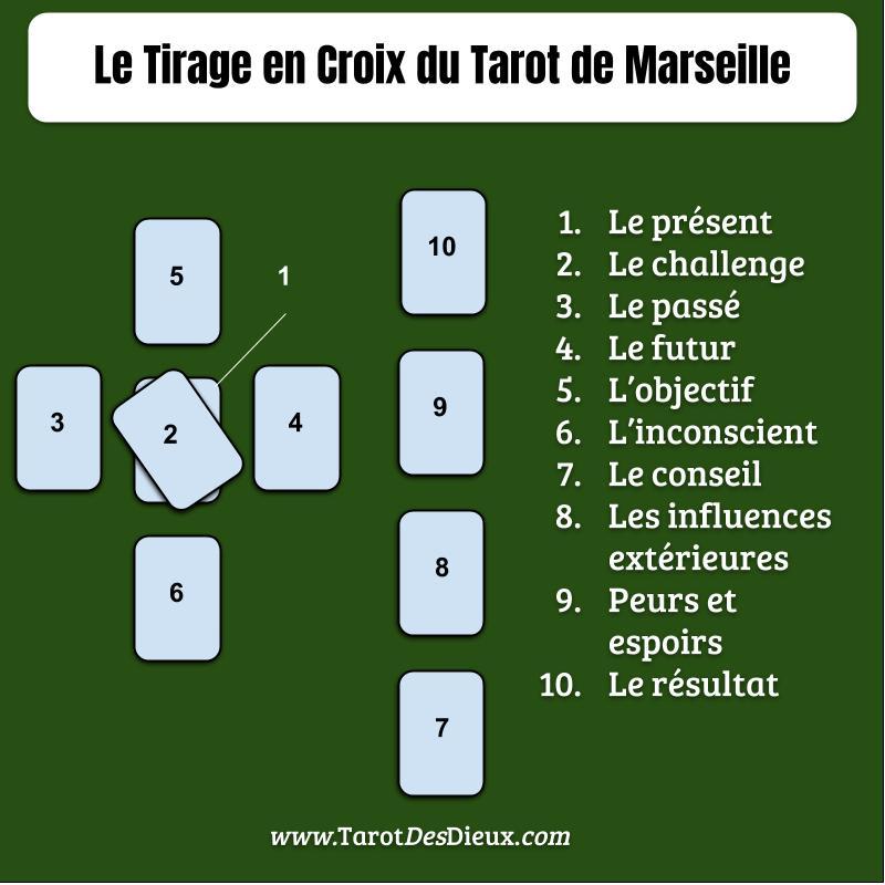 Le modèle pour apprendre le tirage en croix du tarot de Marseille.