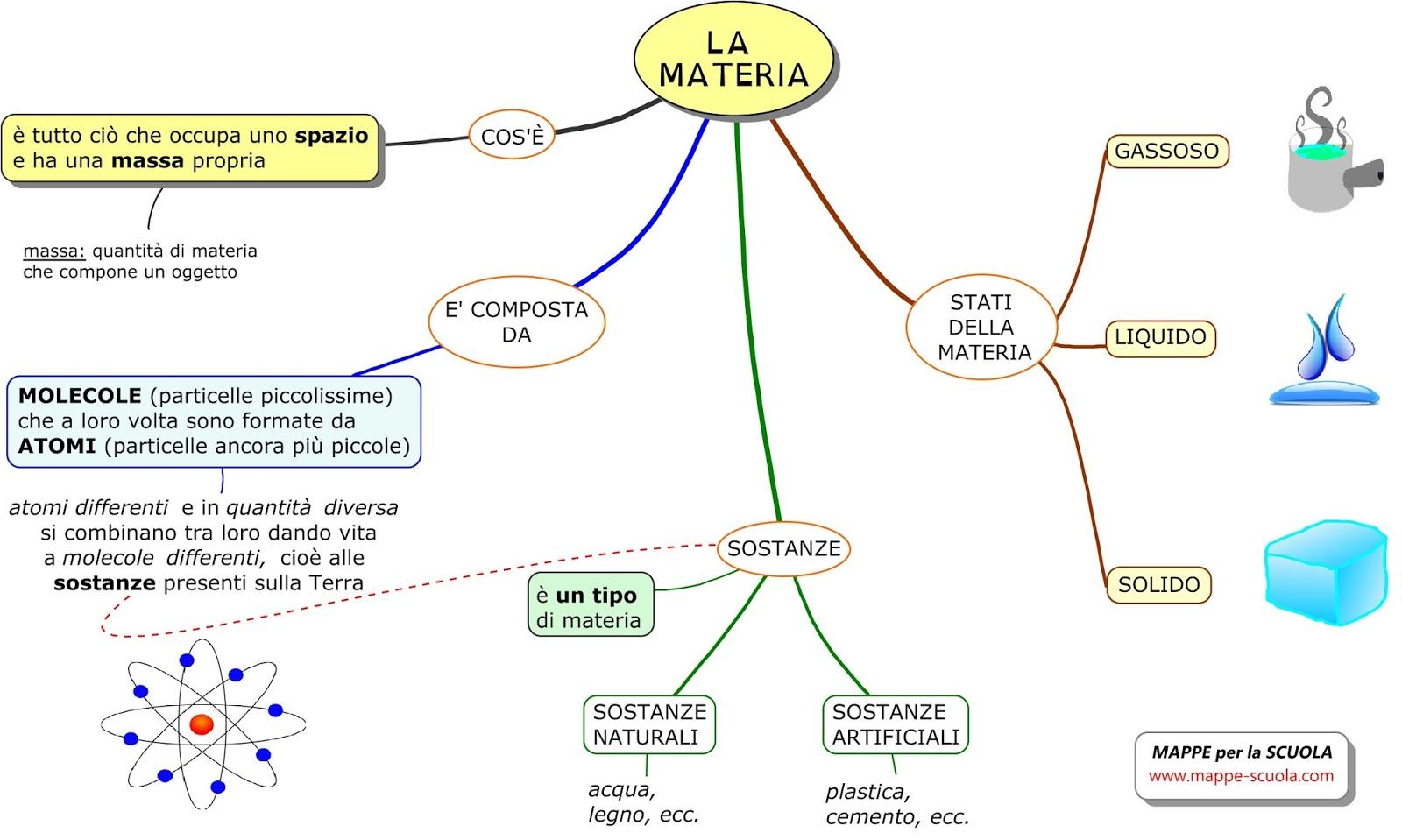 Populaire MAPPE per la SCUOLA: LA MATERIA (scienze) DD33