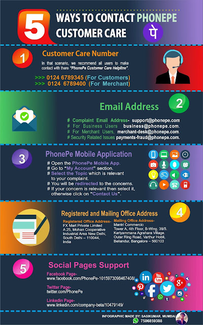 infographic on 5 ways to contact phonepe customer care online