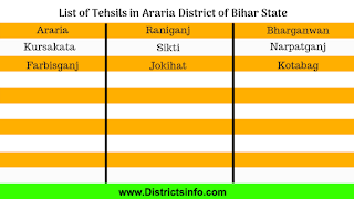 List of Tehsils in Araria District of Bihar State