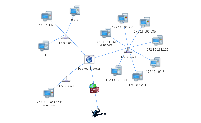 Map Lan Network Free Wallpaper For MAPS Full Maps - Windows network mapping tool