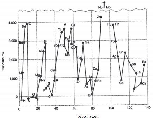 Dengan bertambahnya bobot atom, titik didih unsur-unsur berubah secara berkala. Titik didih niobium dan molibdenum begitu tinggi, sehingga keluar dari grafik.