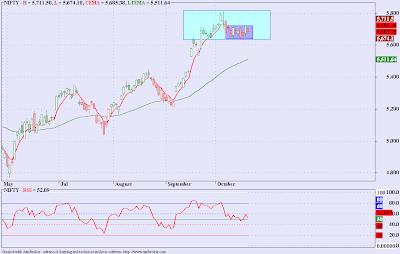 Nifty, Sensex - Elliott Wave Update