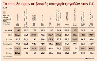 Ακριβά τρόφιμα, τηλεπικοινωνίες και μεταφορές