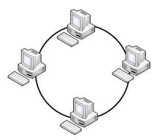 kelebihan dan kekurangan topologi ring
