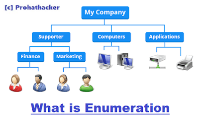1. What is Enumeration prohathacker