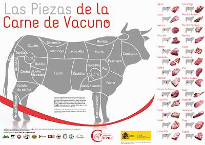los cortes de la carne vacuna