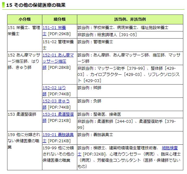 ハローワーク インターネット サービス 職業 分類