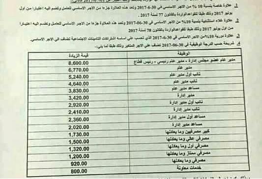 بالمستندات زيادة مرتبات جميع عاملين بنك مصر باضافة العلاوات الخاصة والغلاء والدورية بالاضافة ل 8.600 جنيه كحد اقصى على الرواتب
