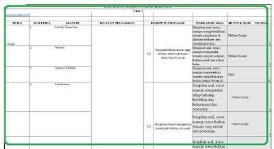 Kisi-Kisi Soal UAS / PAS Kelas 1 K13 Revisi 2018 Semua Tema