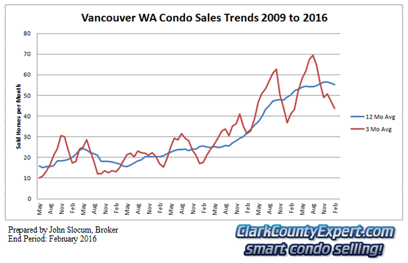 Vancouver Washington Condo Sales February 2016 - Units Sold