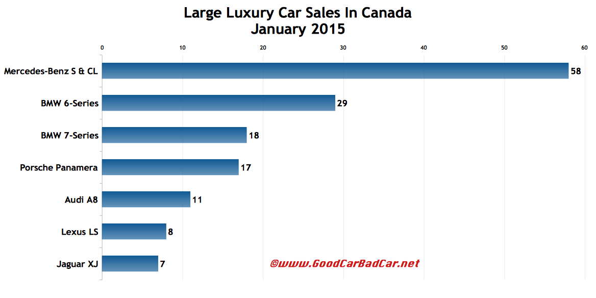 Canada large luxury car sales chart January 2015