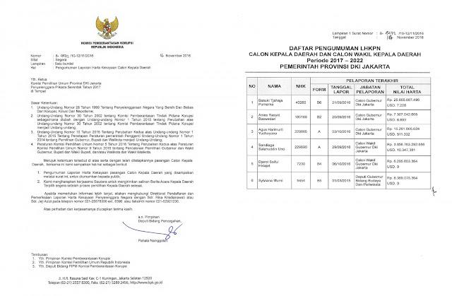 KPU Rilis Harta Kekayaan Calon Gubernur DKI, Ini yang Paling Tajir