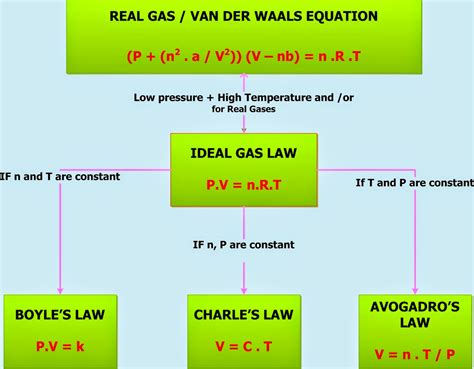 Ideal Gas Difference between in real and ideal gas in Hindi (आदर्श गैस और वास्तविक गैस में अंतर हिंदी में)