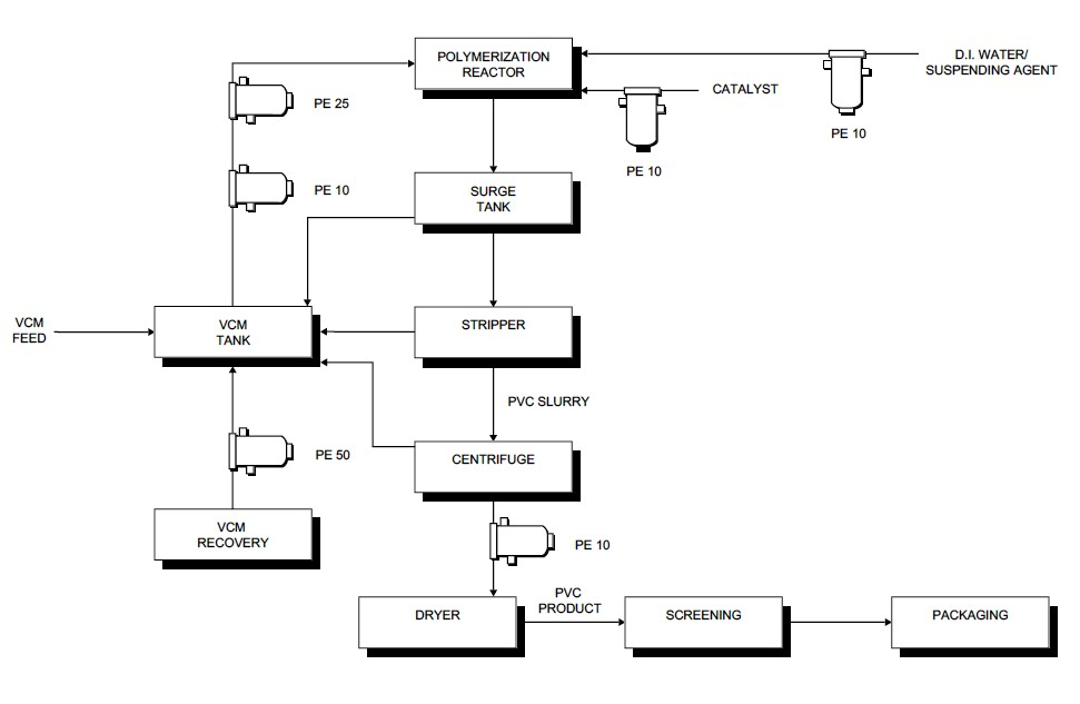 Process flow sheets: PVC production process flow sheet